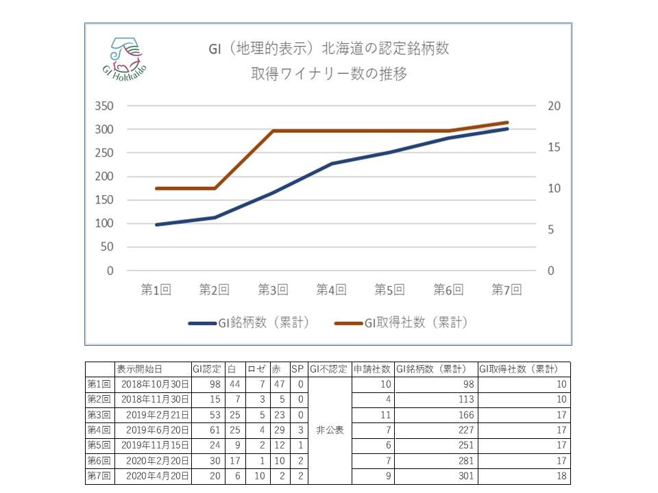 GI北海道 取得銘柄、取得社数の推移(第1回~7回まで)
