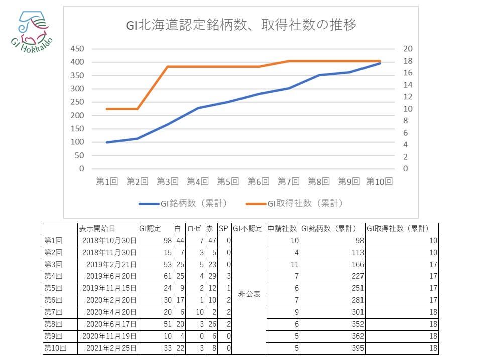 GI北海道 取得銘柄、取得社数の推移(第1回~10回まで)