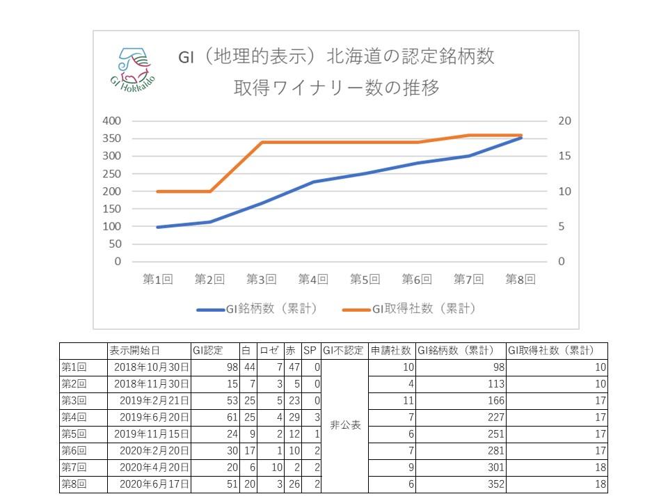 GI北海道 取得銘柄、取得社数の推移(第1回~8回まで)